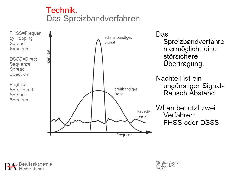 Technik. Das Spreizbandverfahren.