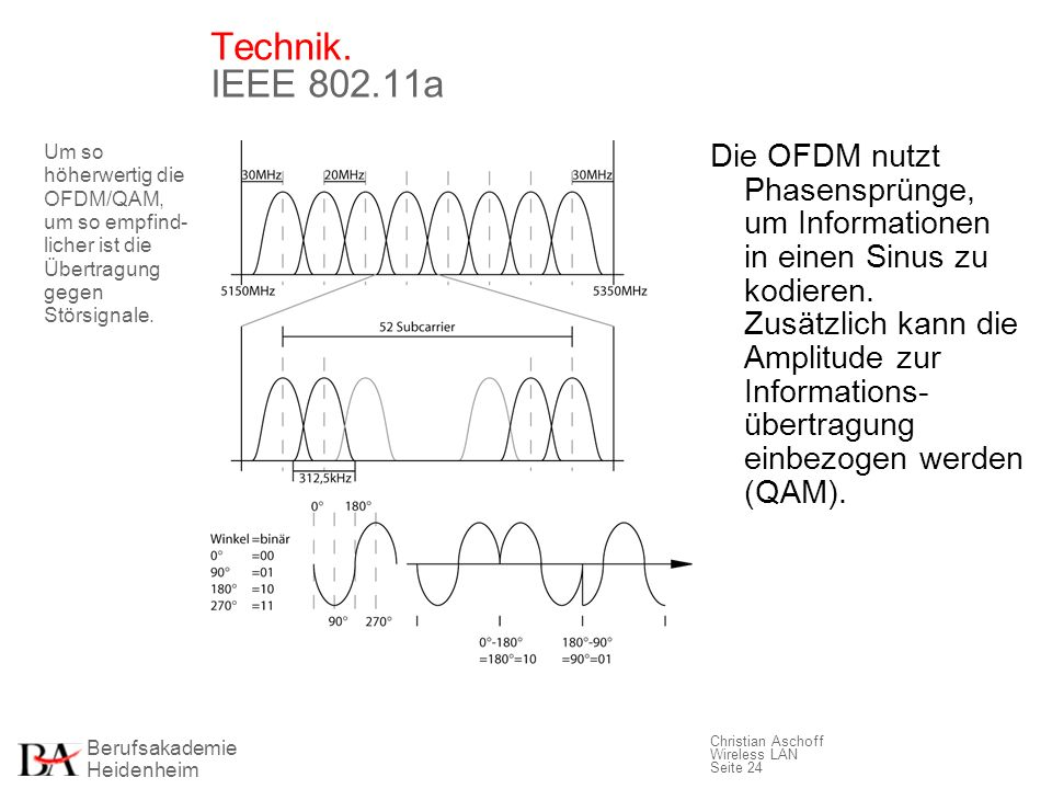 Technik. IEEE 802.11a Um so höherwertig die OFDM/QAM, um so empfind-licher ist die Übertragung gegen Störsignale.