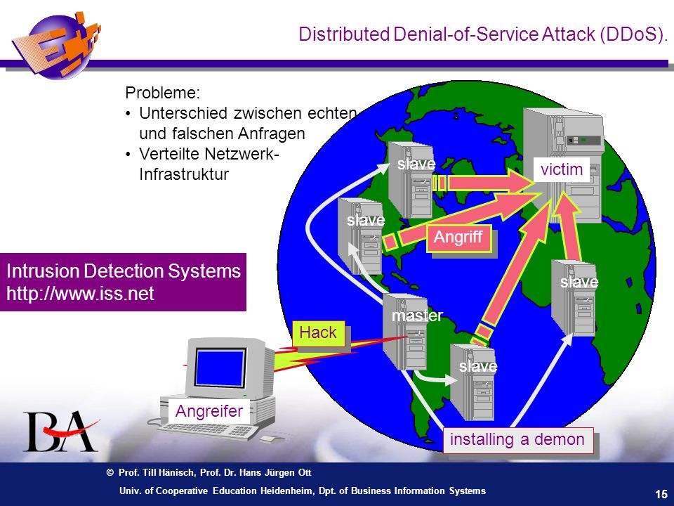 Distributed Denial-of-Service Attack (DDoS).