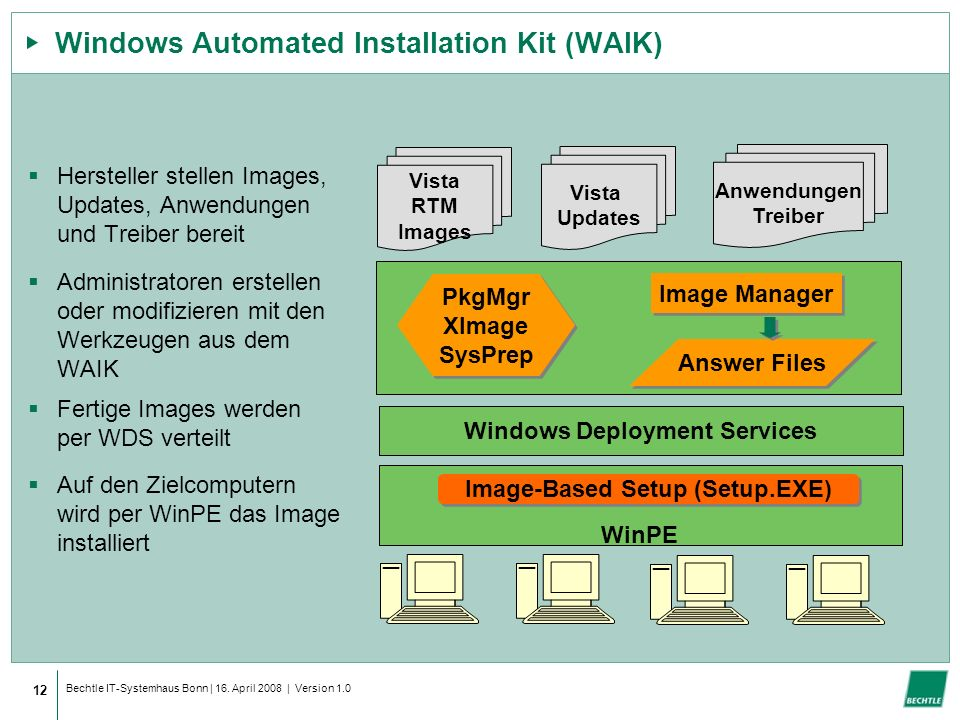 Windows Automated Installation Kit (WAIK)