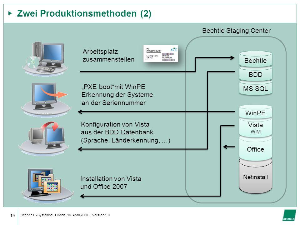 Zwei Produktionsmethoden (2)