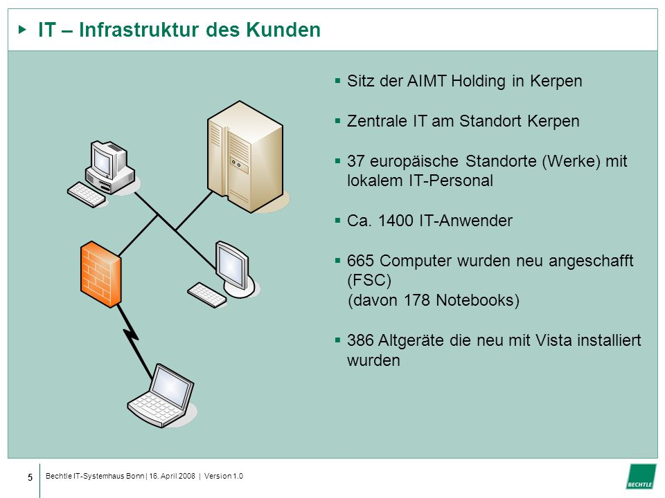IT – Infrastruktur des Kunden