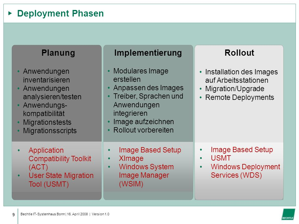 Deployment Phasen Planung Implementierung Rollout