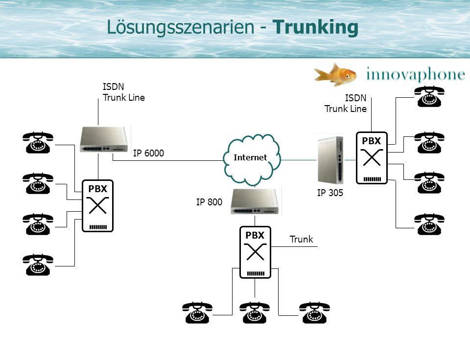 Lösungsszenarien - Trunking