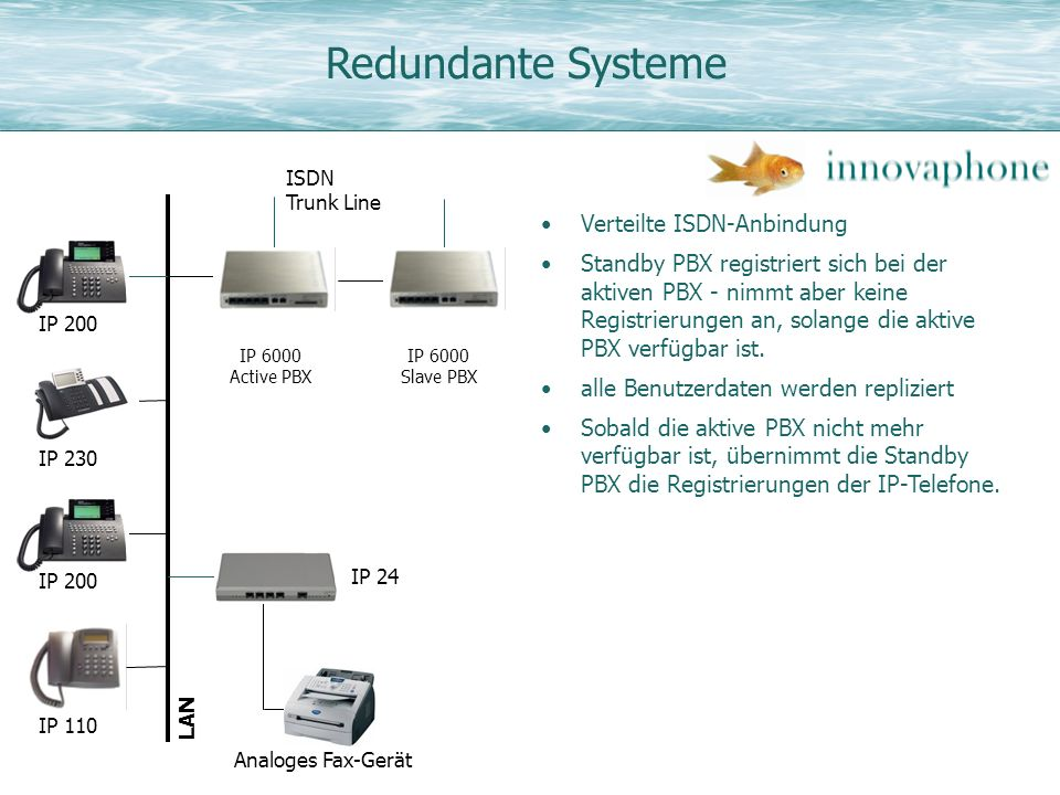 Redundante Systeme Verteilte ISDN-Anbindung