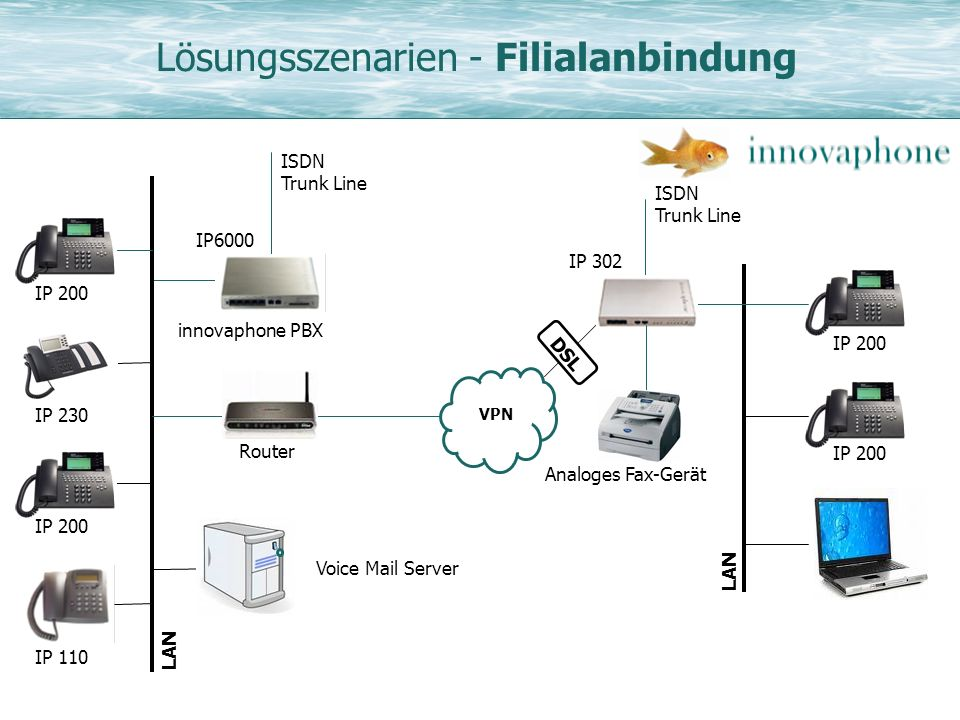 Lösungsszenarien - Filialanbindung