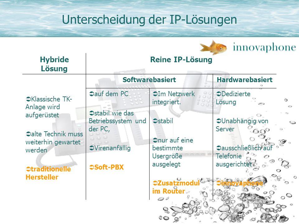 Unterscheidung der IP-Lösungen