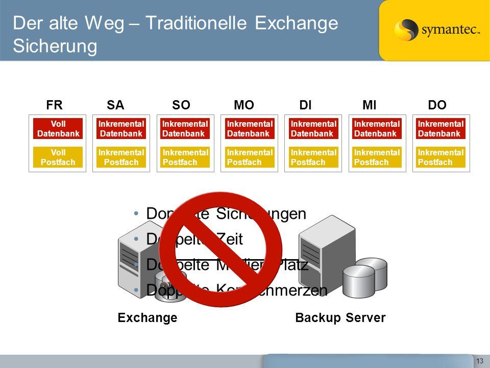 Der alte Weg – Traditionelle Exchange Sicherung