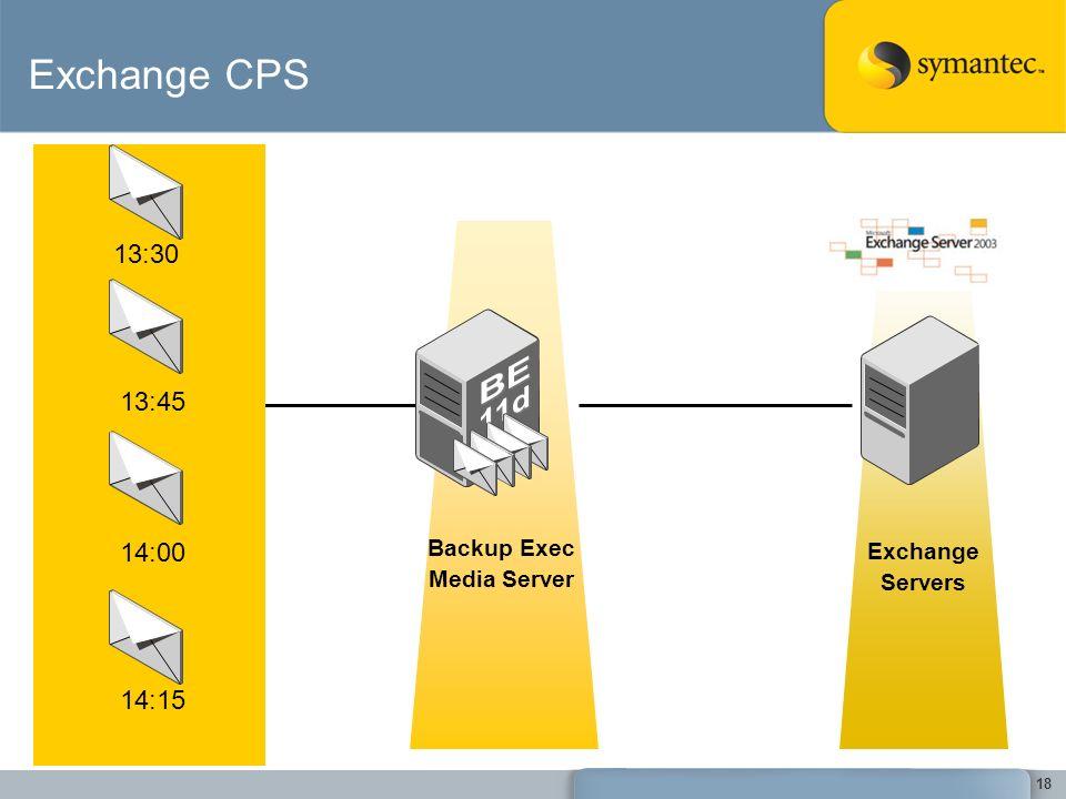 BE 11d Exchange CPS 13:30 13:45 14:00 14:15 Backup Exec Exchange