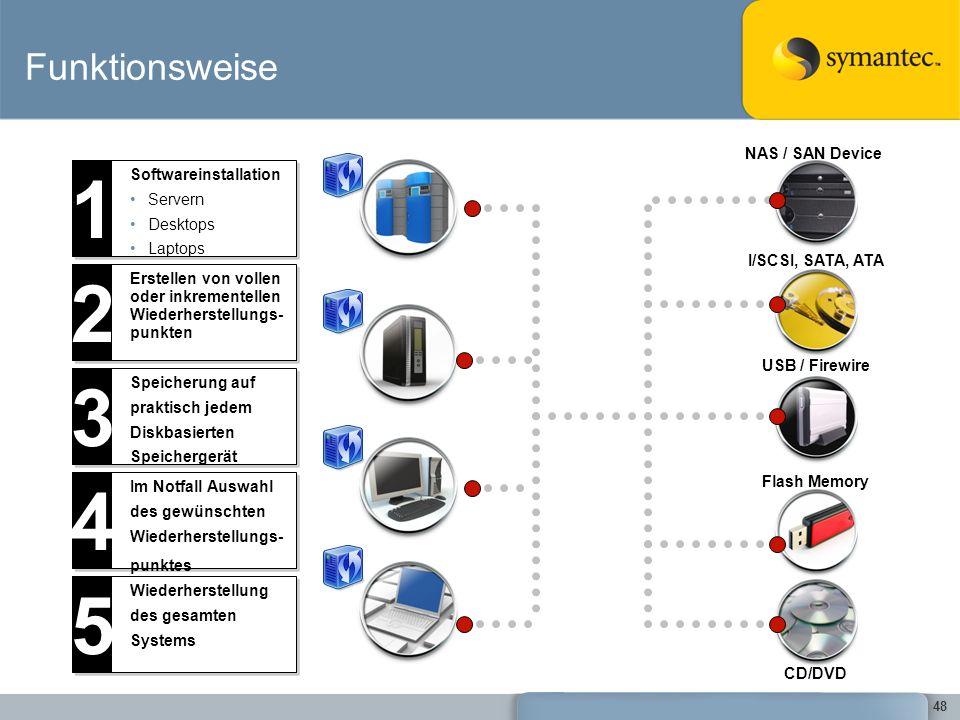 1 2 3 4 5 Funktionsweise NAS / SAN Device Softwareinstallation Servern