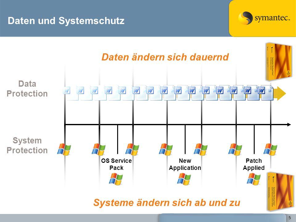 Daten und Systemschutz