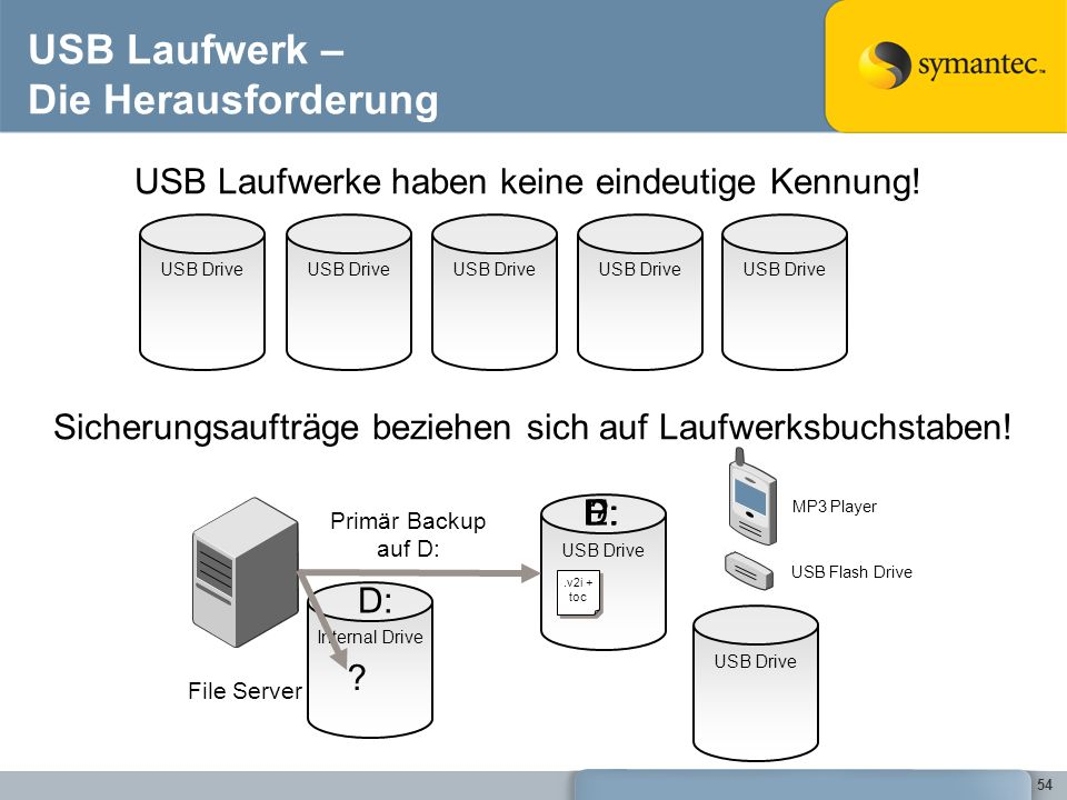 USB Laufwerk – Die Herausforderung