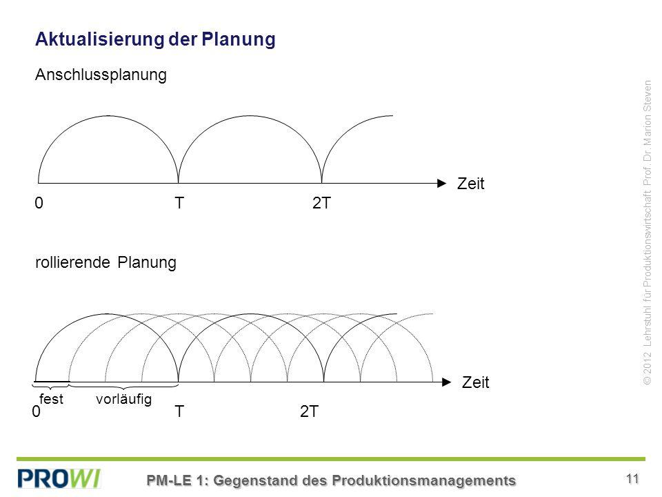 Aktualisierung der Planung