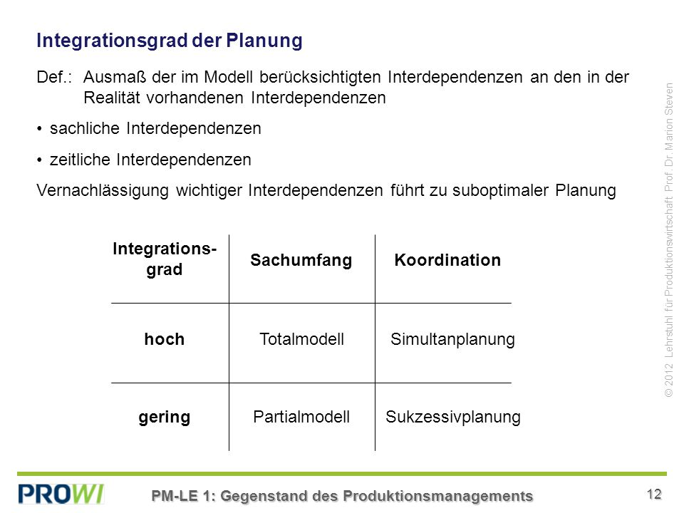 Integrationsgrad der Planung