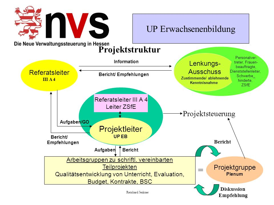 Projektstruktur = Projektleiter Projektsteuerung Lenkungs- Ausschuss
