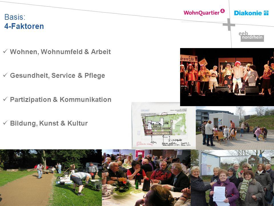 Basis: 4-Faktoren Wohnen, Wohnumfeld & Arbeit