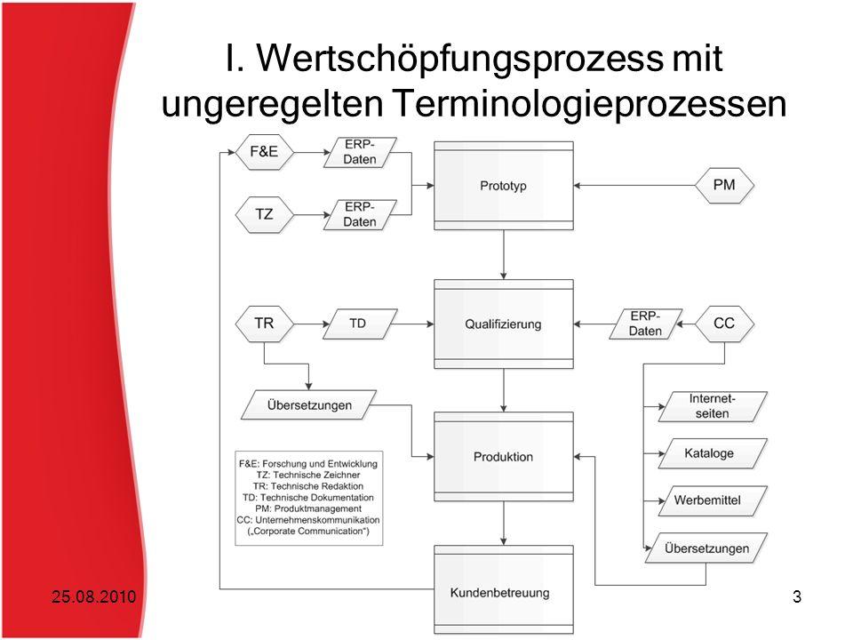 I. Wertschöpfungsprozess mit ungeregelten Terminologieprozessen