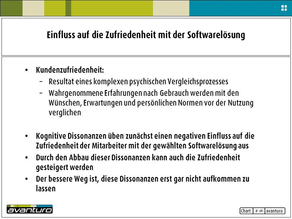 Einfluss auf die Zufriedenheit mit der Softwarelösung