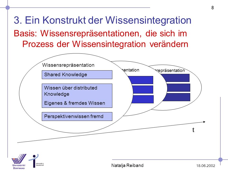 3. Ein Konstrukt der Wissensintegration