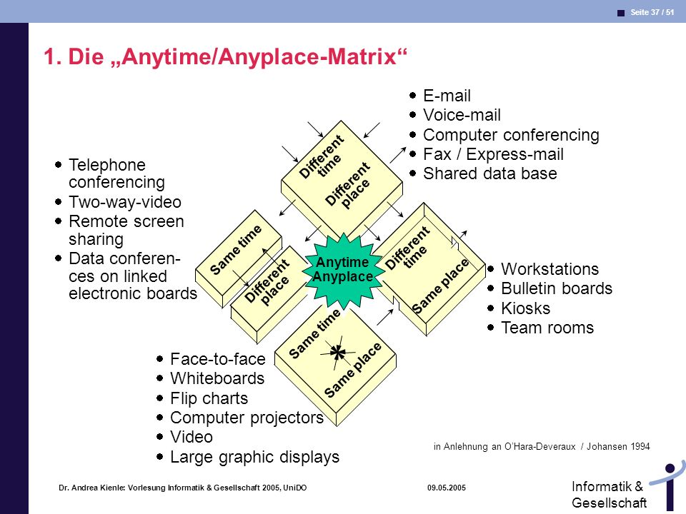 "1. Die ""Anytime/Anyplace-Matrix"
