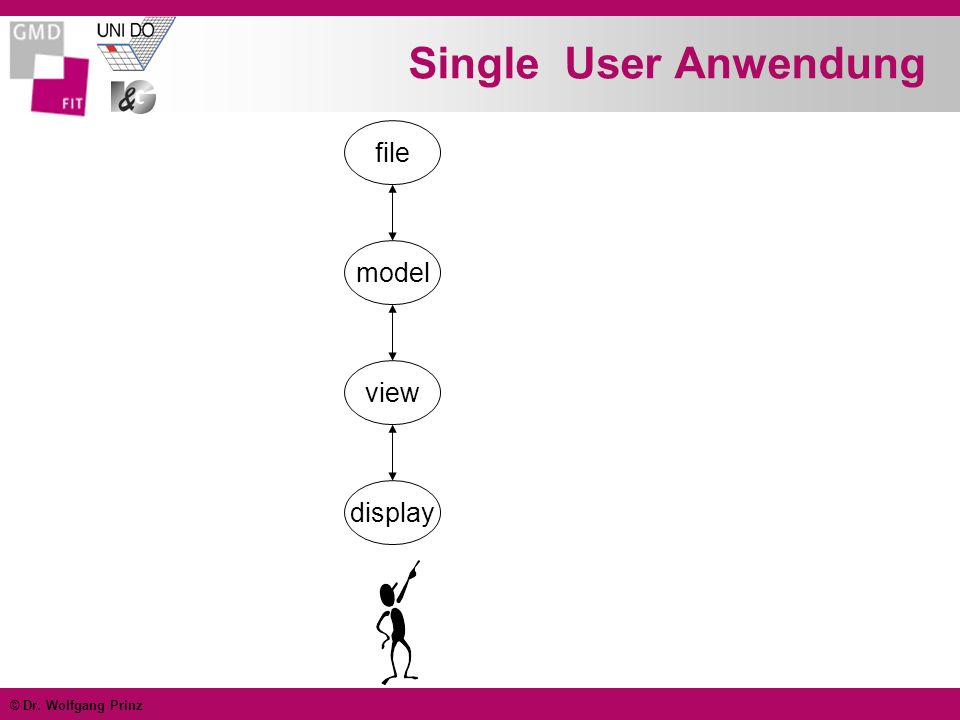 Single User Anwendung file model view display