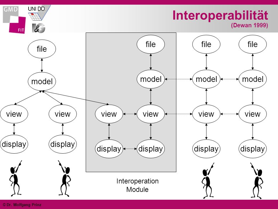 Interoperabilität (Dewan 1999)