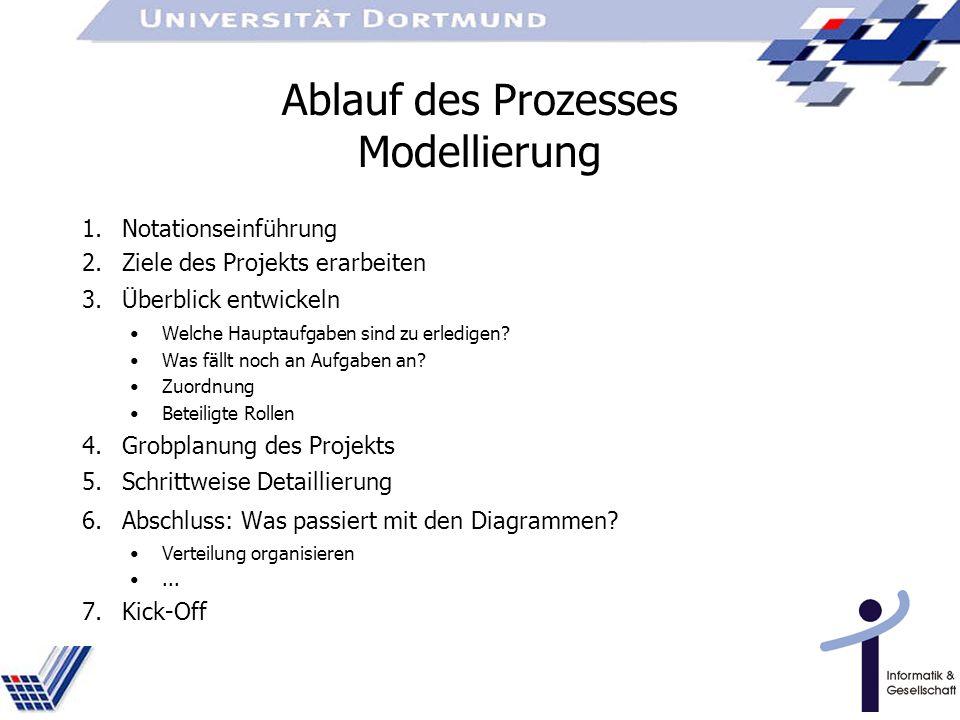 Ablauf des Prozesses Modellierung