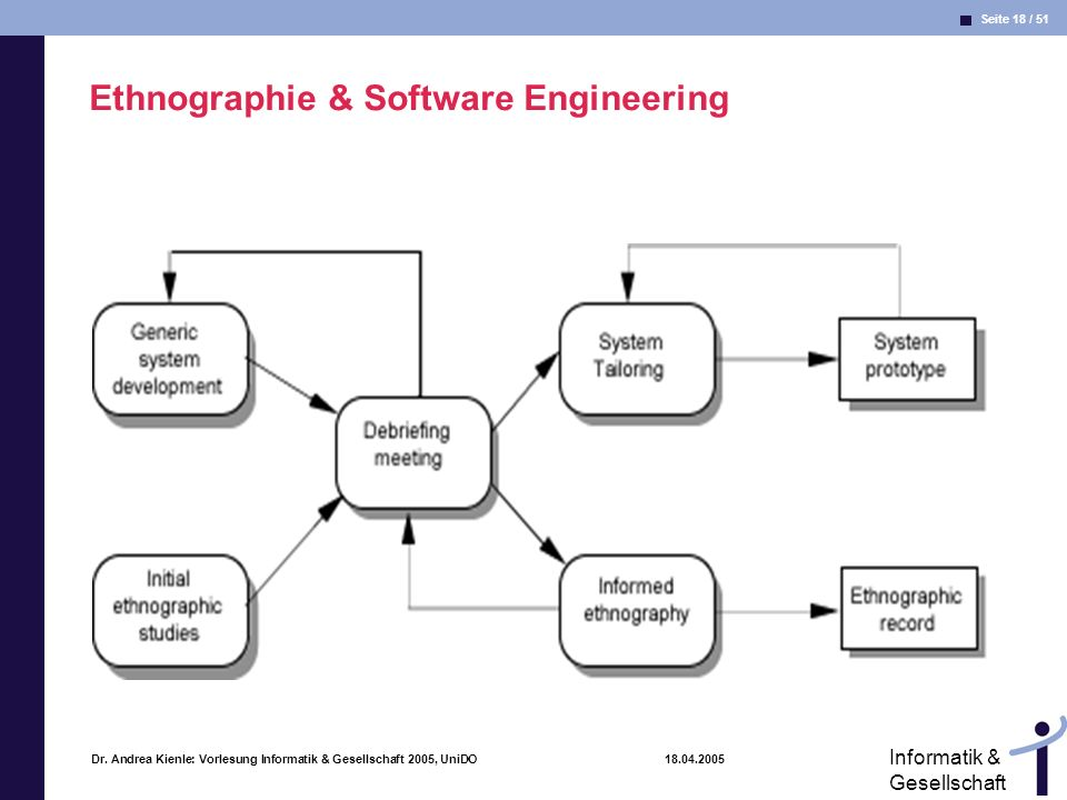 Ethnographie & Software Engineering