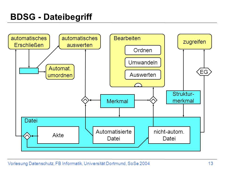 BDSG - Dateibegriff automatisches Erschließen Akte Automat. umordnen