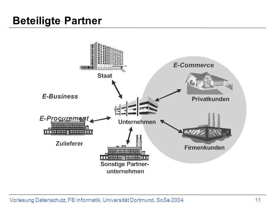 Beteiligte Partner E-Procurement