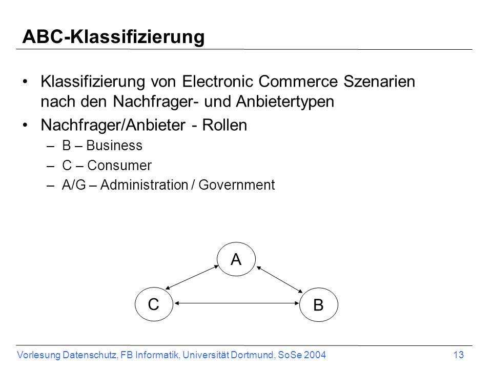ABC-Klassifizierung Klassifizierung von Electronic Commerce Szenarien nach den Nachfrager- und Anbietertypen.