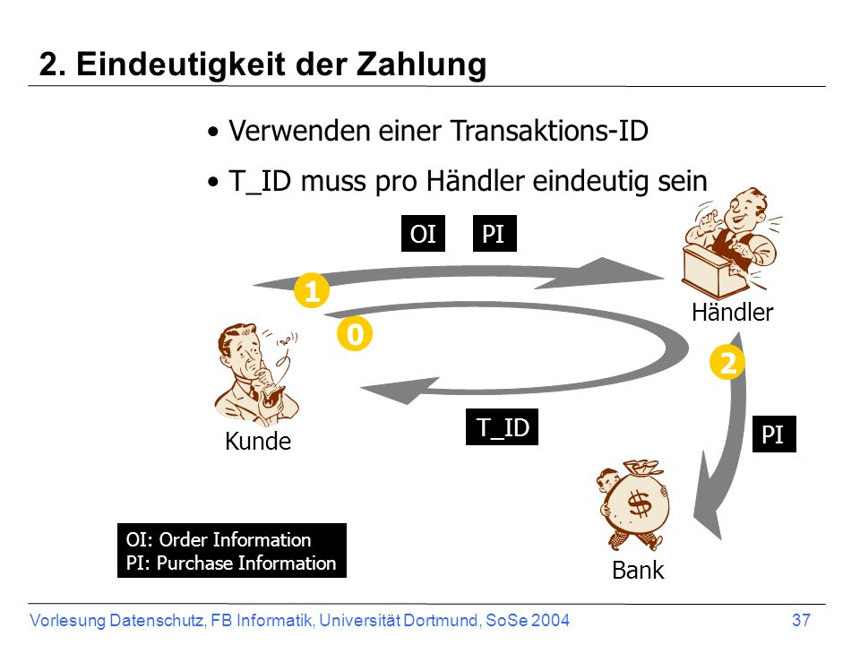 2. Eindeutigkeit der Zahlung