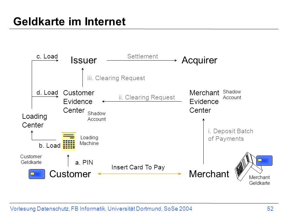 Geldkarte im Internet Issuer Acquirer Customer Merchant Customer