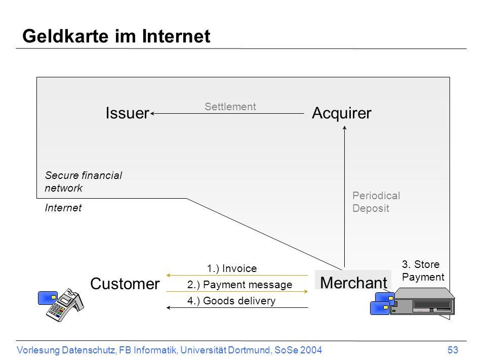 Geldkarte im Internet Issuer Acquirer Customer Merchant Settlement