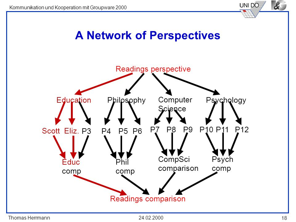 A Network of Perspectives