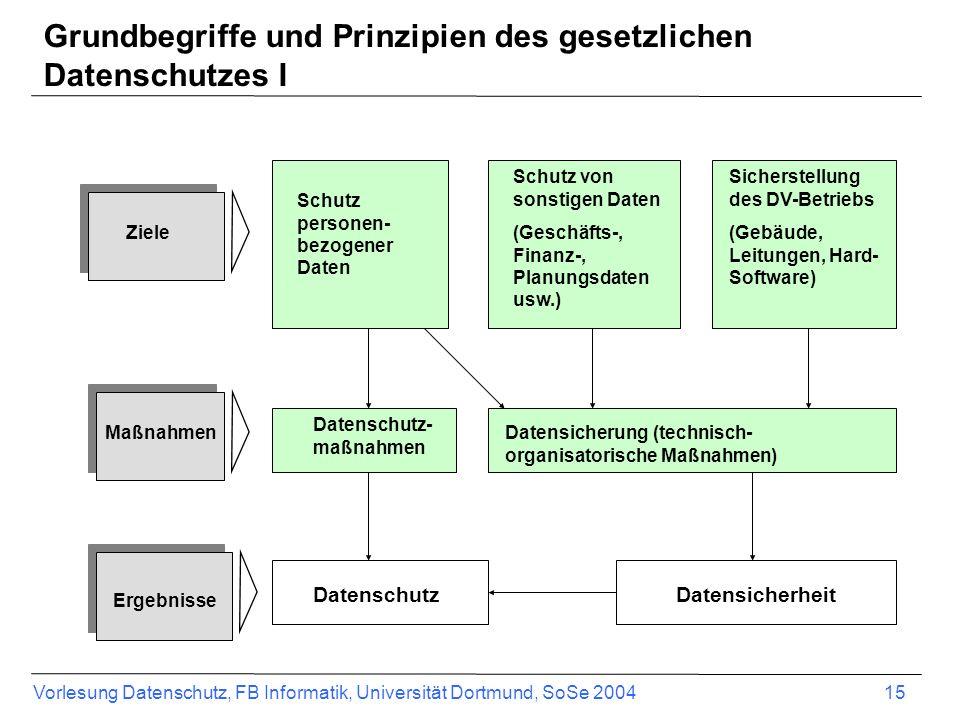 Grundbegriffe und Prinzipien des gesetzlichen Datenschutzes I