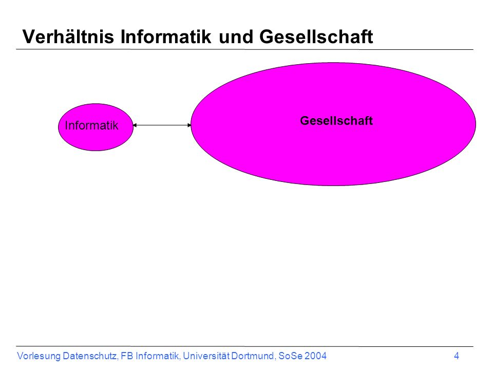 Verhältnis Informatik und Gesellschaft