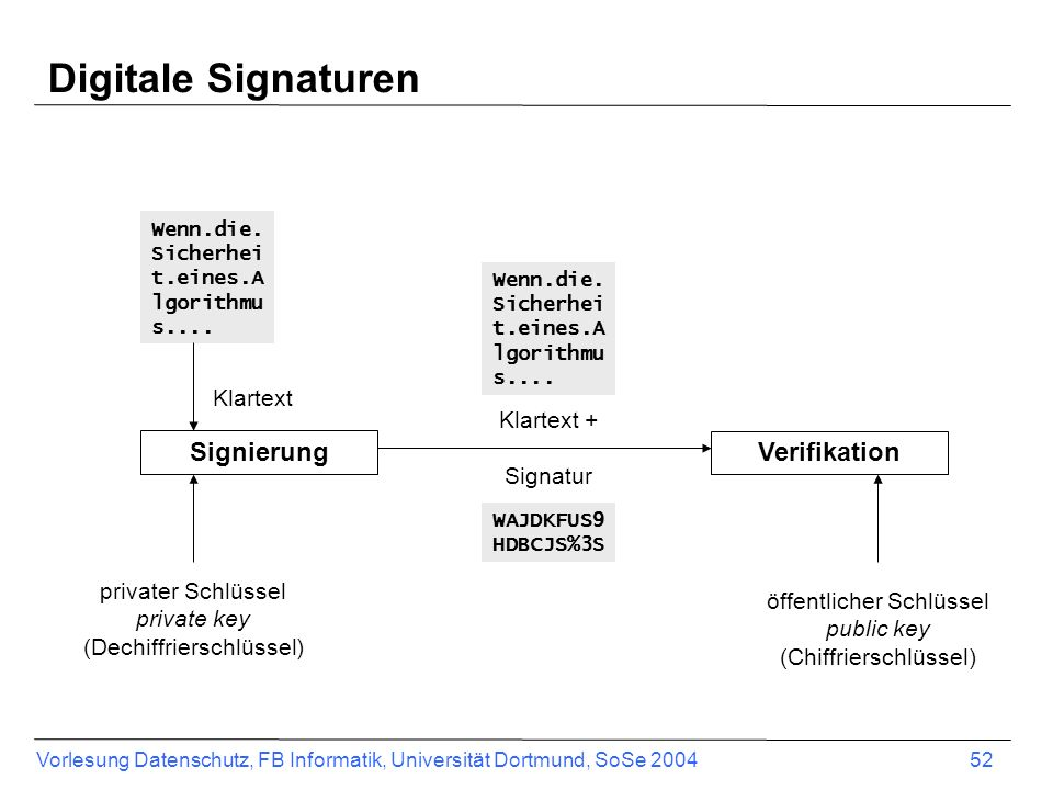 Digitale Signaturen Signierung Verifikation Klartext Klartext +