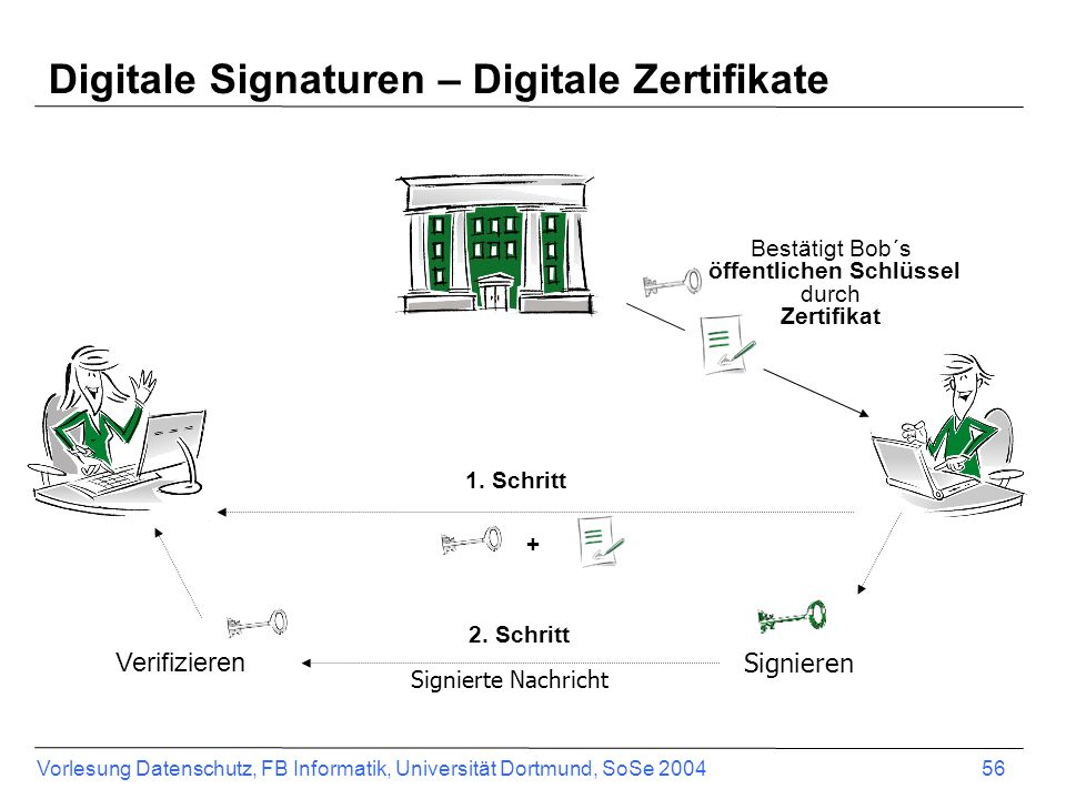 Digitale Signaturen – Digitale Zertifikate