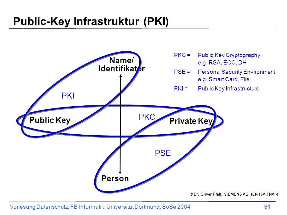 Public-Key Infrastruktur (PKI)