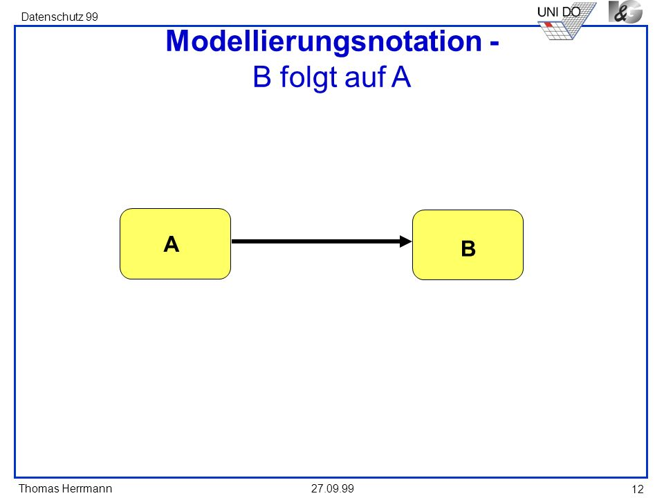 Modellierungsnotation - B folgt auf A