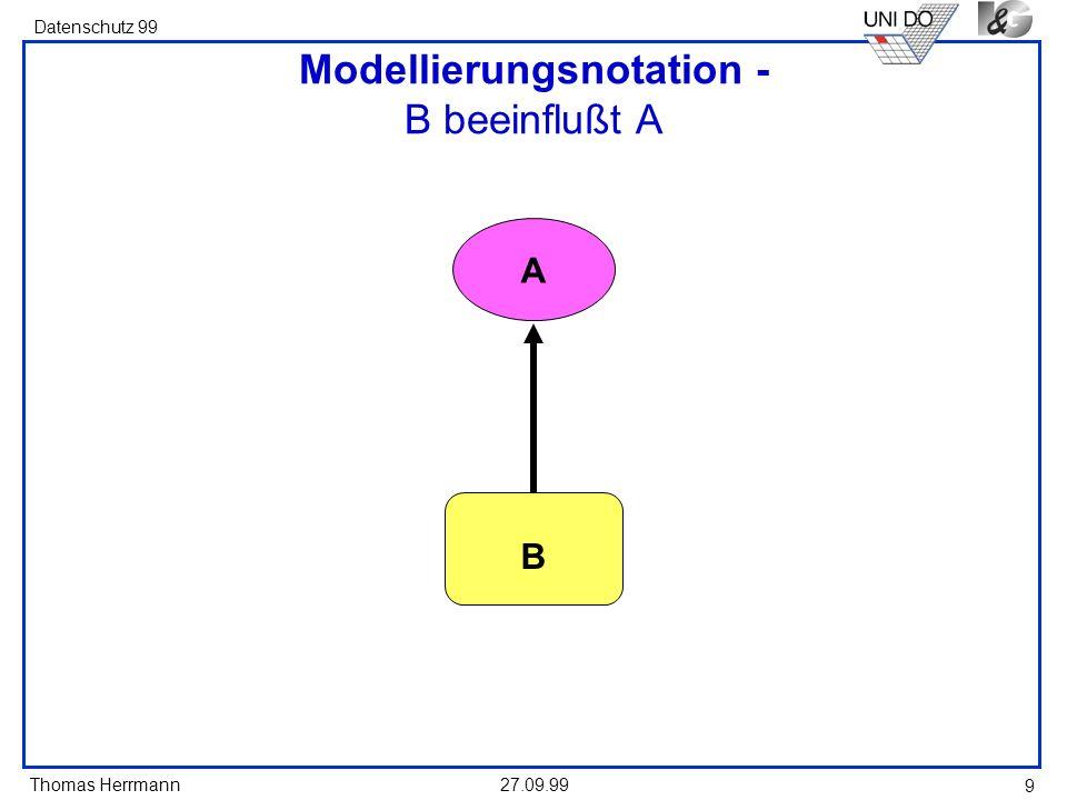 Modellierungsnotation - B beeinflußt A