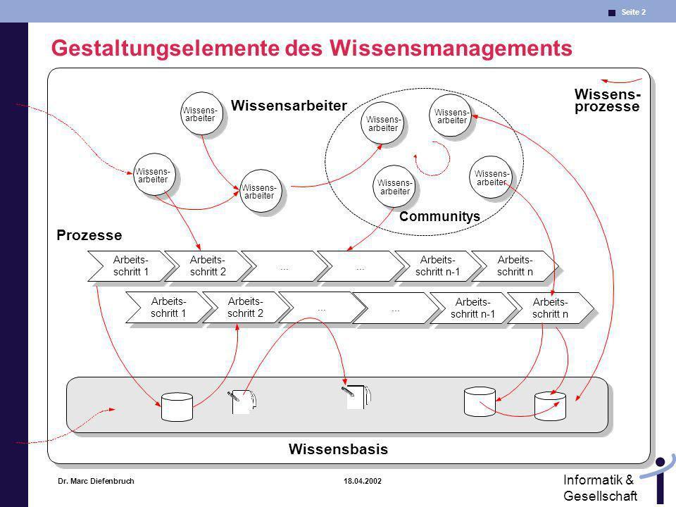 Gestaltungselemente des Wissensmanagements