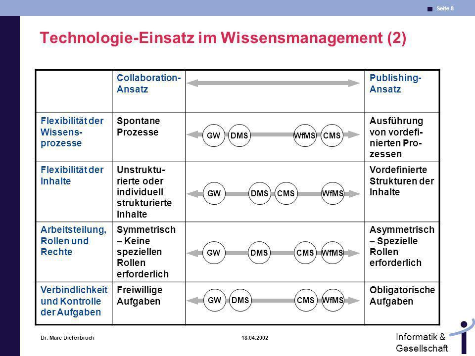 Technologie-Einsatz im Wissensmanagement (2)