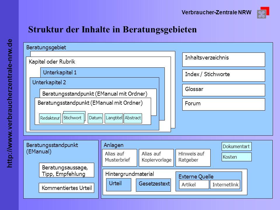 Struktur der Inhalte in Beratungsgebieten