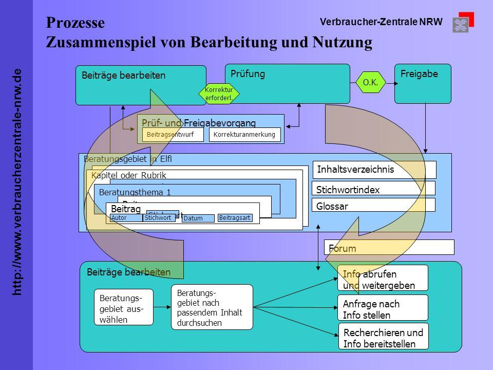 Prozesse Zusammenspiel von Bearbeitung und Nutzung