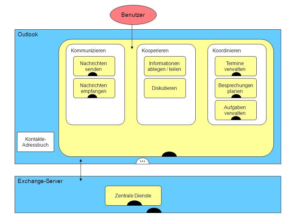 ... Benutzer Outlook Exchange-Server Kommunizieren Kooperieren