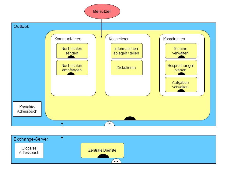 ... ... Benutzer Outlook Exchange-Server Kommunizieren Kooperieren