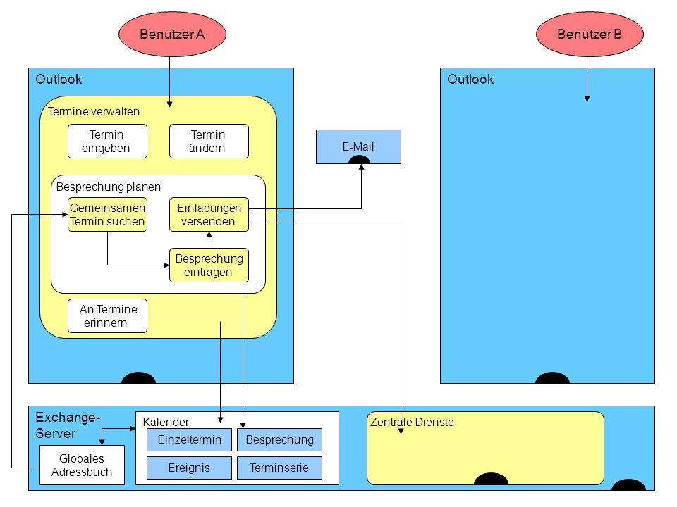 Benutzer A Benutzer B Outlook Outlook Exchange- Server