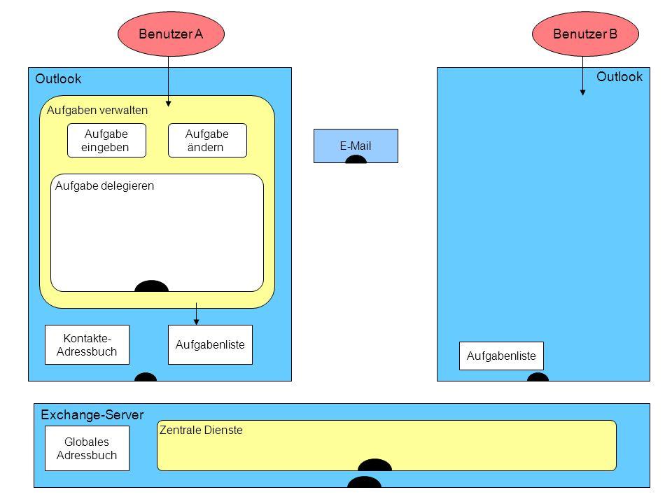 ... Benutzer A Benutzer B Outlook Outlook Exchange-Server